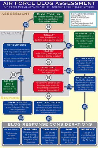 Air force blog assessment